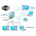 Как увеличить радиус действия wifi?