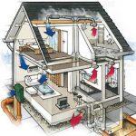 Что такое проектирование систем вентиляции и кондиционирования?