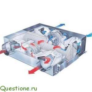 Какое оборудование понадобится для создания вентиляционной системы